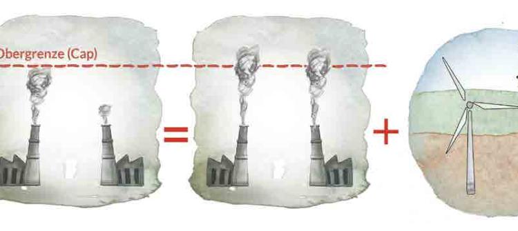 Studie: Bisheriger Klimaschutz-Mechanismus unwirksam