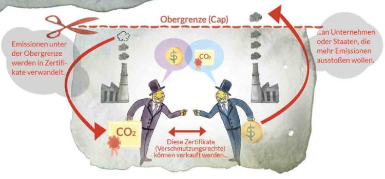 Emissionshandel – Was kostet die Luft?